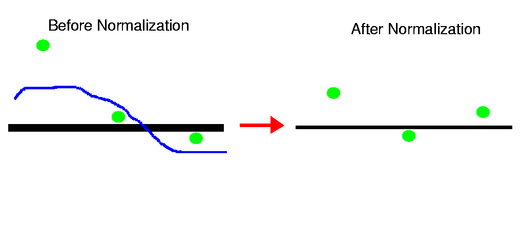 Supplementary information for bolstad et al 2003 normalization of would use a straight line through the origin as the normalization curve the non linear method uses a smooth curve this diagram demonstrates the class ccuart Choice Image